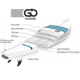 GO Softboard 7.2 Soft Top Surfboard Faster